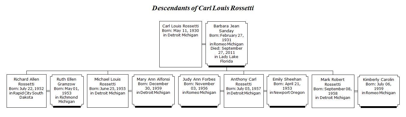 Carl Rossetti