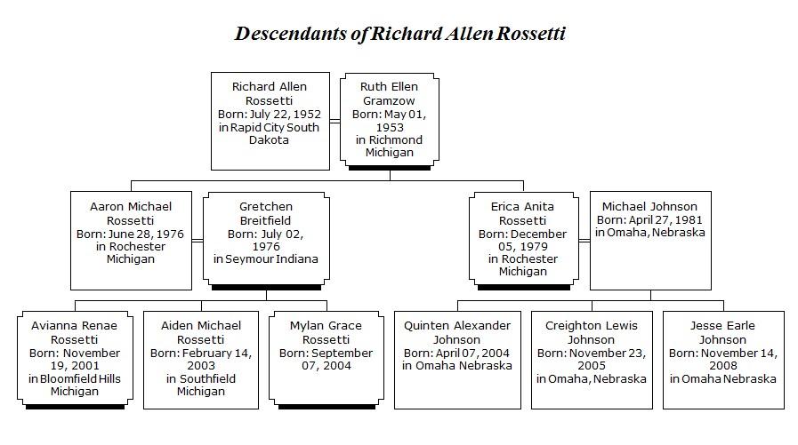 – Rick Rossetti