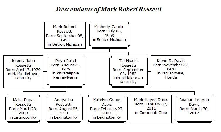 – Mark Rossetti